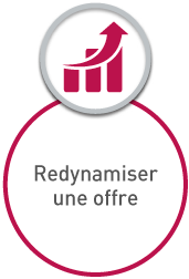 redynamiser une offre