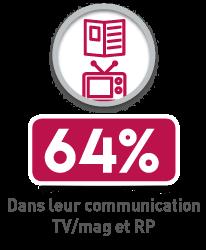 65% dans leur communication TV/radio et RP