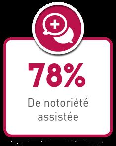 78% de notoriété assistée