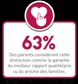 63% des parents considèrent cette distinction comme la garantie du meilleur rapport qualité prix