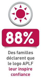 88% des familles déclarent que le logo APLF leur inspire confiance