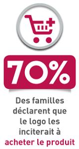 70% des familles déclarent que le logo inciterait à acheter le produit