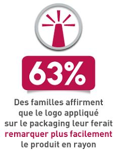 63% des familles affirment que le logo appliqué sur le packaging leur ferait remarquer plus facilement le produit en rayon